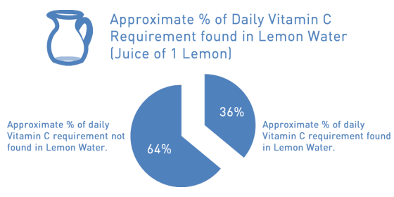 The lemons in the water provide approximately 1 third of your suggested Vitamin C intake a day.